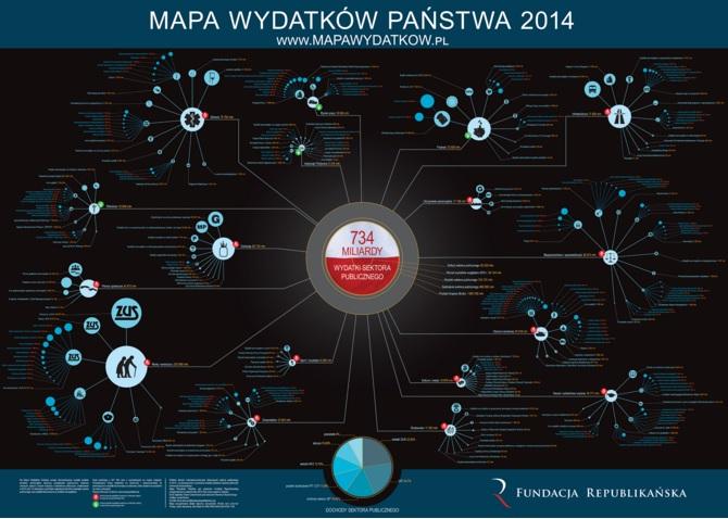 Mapa wydatkow panstwa